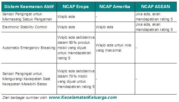 Perbedaan penilaian NCAP pada sistem keamanan aktif