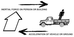 gempa acceleration