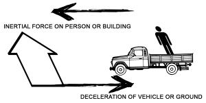 gempa deceleration