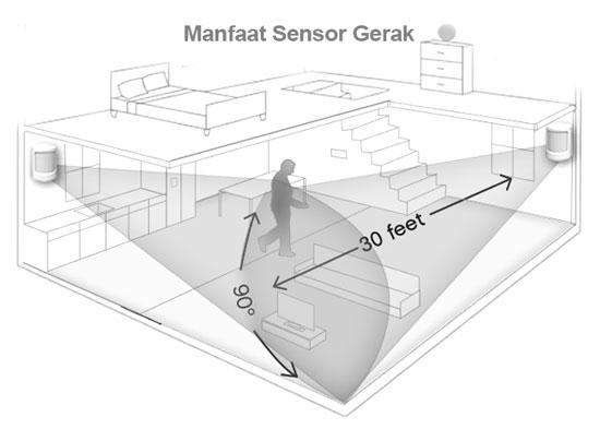Illustrasi penggunaan perangkat pendeteksi gerakan (sumber: www.cctvman.co.id)